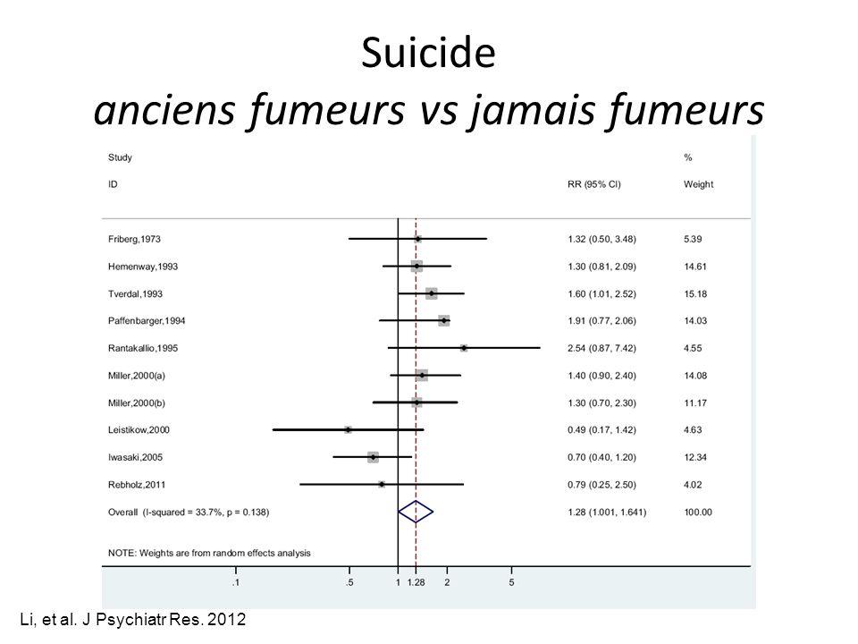 Suicide anciens fumeurs vs jamais fumeurs Li, et al. J Psychiatr Res. 2012