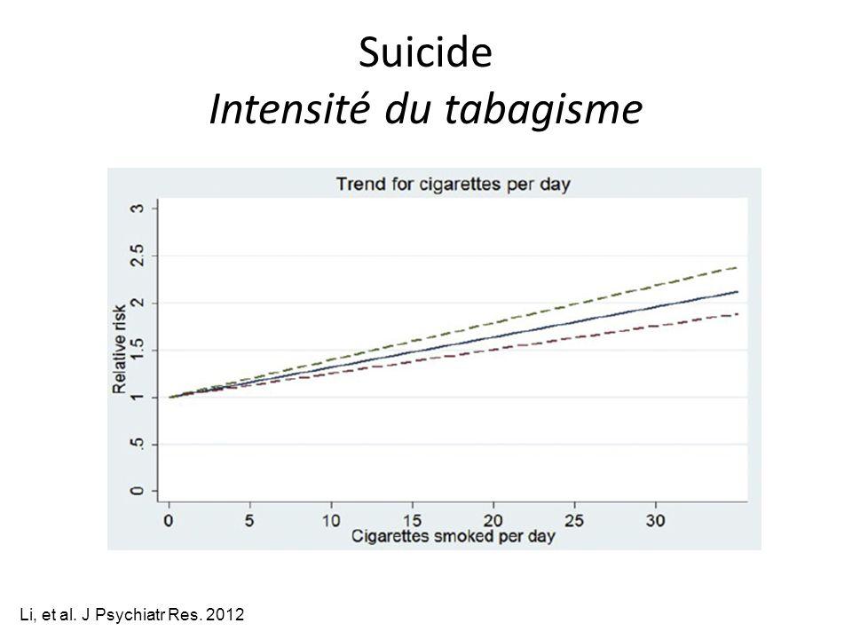 Suicide Intensité du tabagisme Li, et al. J Psychiatr Res. 2012