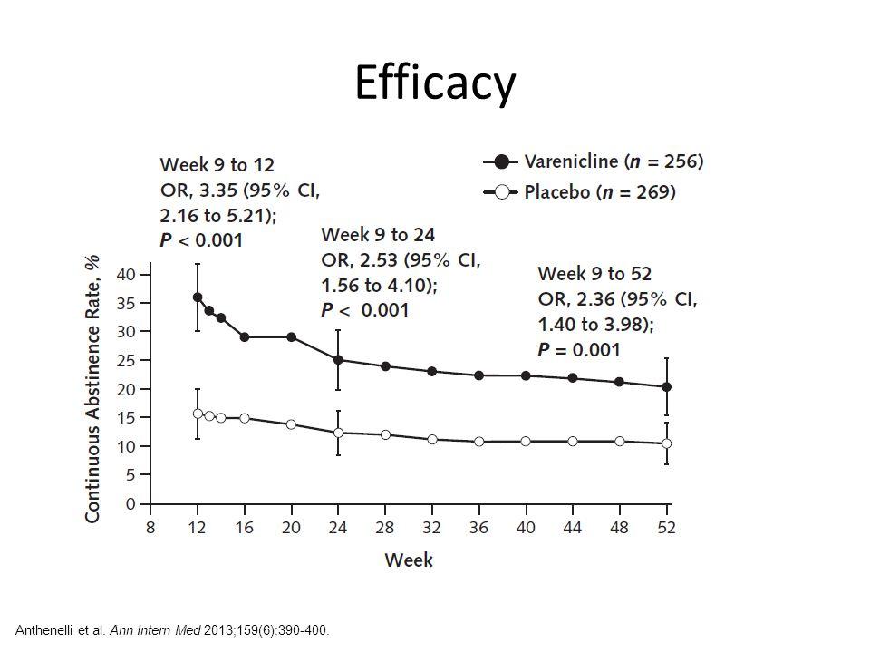 Efficacy Anthenelli et al. Ann Intern Med 2013;159(6):390-400.
