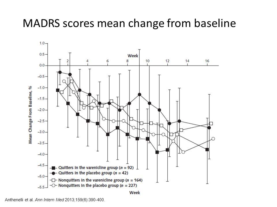 MADRS scores mean change from baseline Anthenelli et al. Ann Intern Med 2013;159(6):390-400.