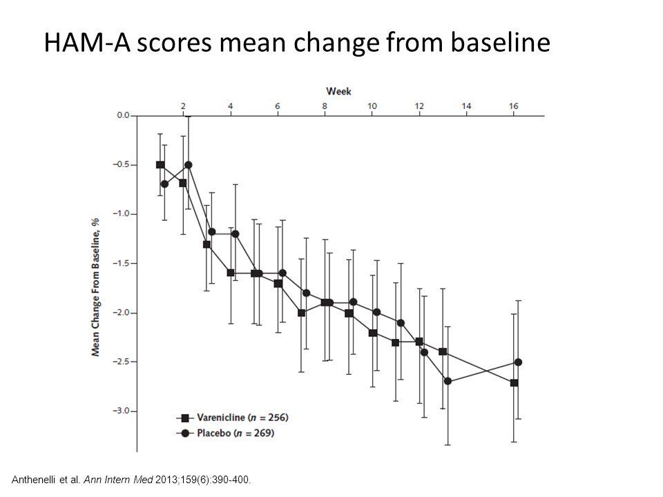 HAM-A scores mean change from baseline Anthenelli et al. Ann Intern Med 2013;159(6):390-400.