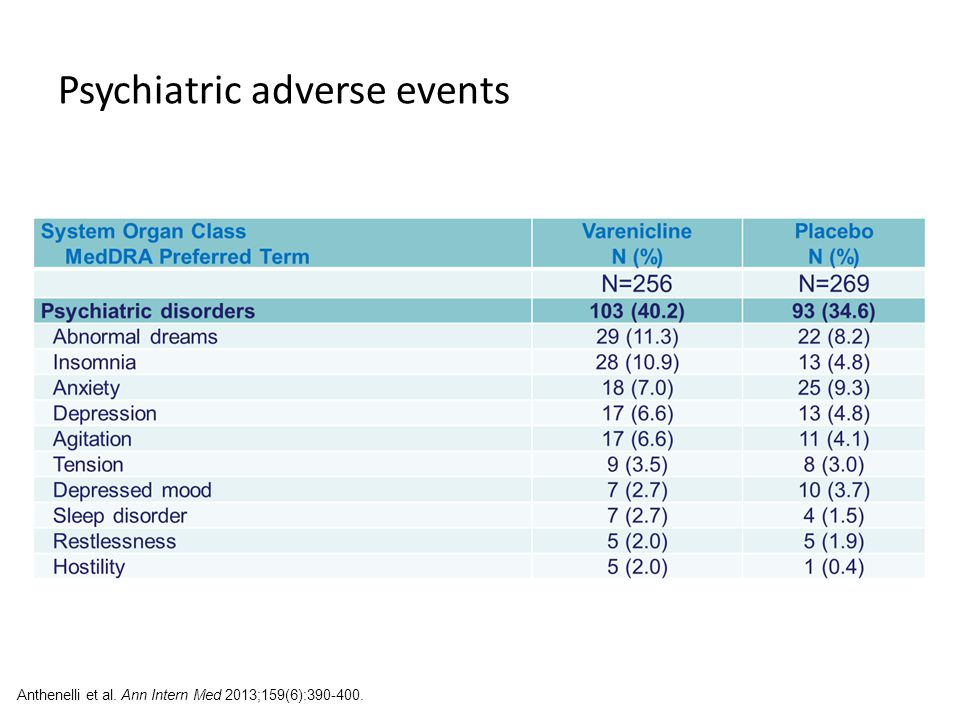 Psychiatric adverse events Anthenelli et al. Ann Intern Med 2013;159(6):390-400.