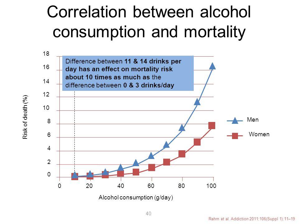 Correlation between alcohol consumption and mortality Rehm et al.