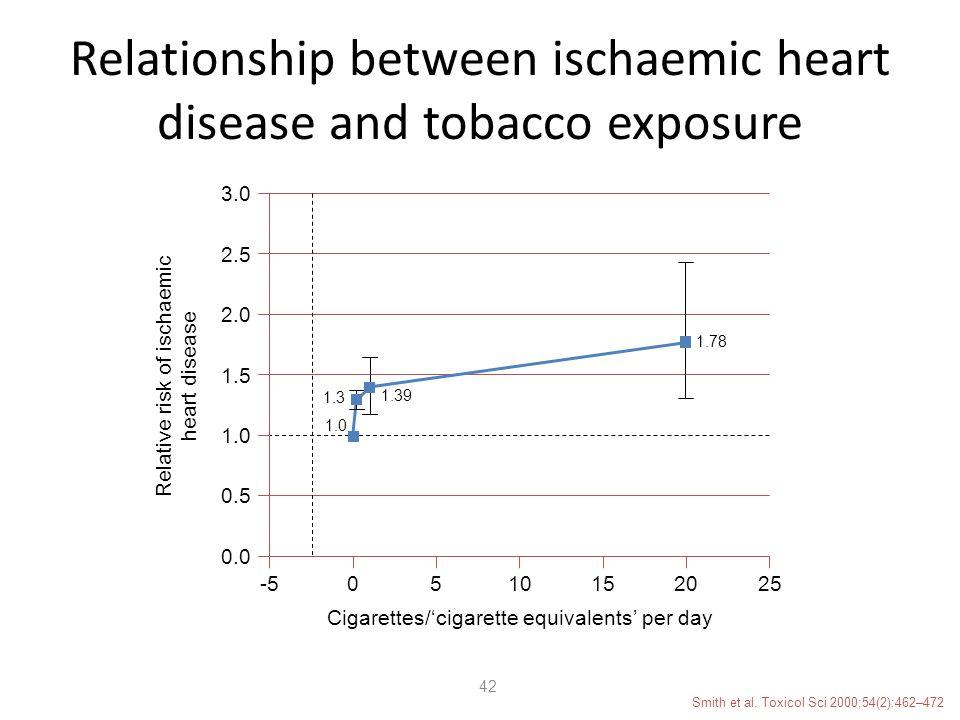 Relationship between ischaemic heart disease and tobacco exposure Smith et al.