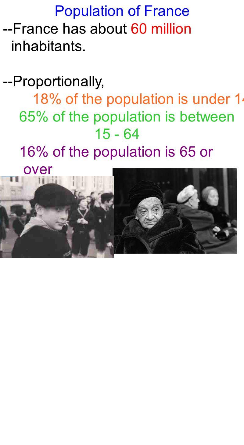 Population of France --France has about 60 million inhabitants.