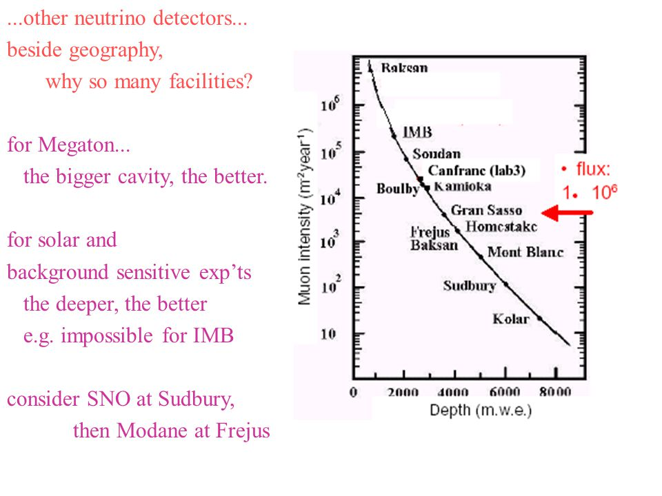 ...other neutrino detectors...beside geography, why so many facilities.
