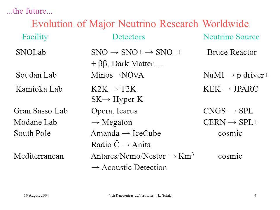 10 August 2004Vth Rencontres du Vietnam - L. Sulak4...the future... Evolution of Major Neutrino Research Worldwide Facility Detectors Neutrino Source