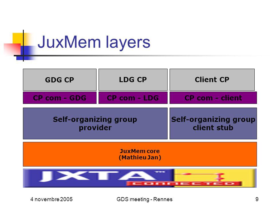 4 novembre 2005GDS meeting - Rennes9 JuxMem layers JuxMem core (Mathieu Jan) Self-organizing group provider CP com - GDG GDG CP Self-organizing group