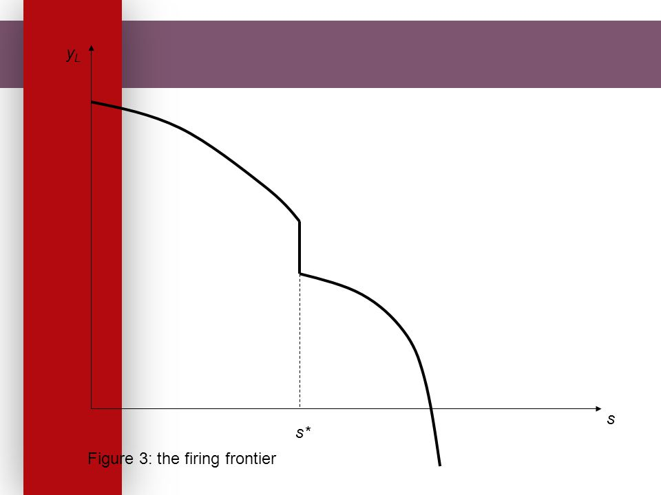 s yLyL Figure 3: the firing frontier s*