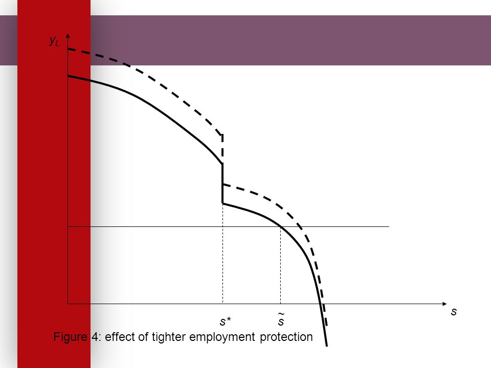 s yLyL Figure 4: effect of tighter employment protection s*s ~