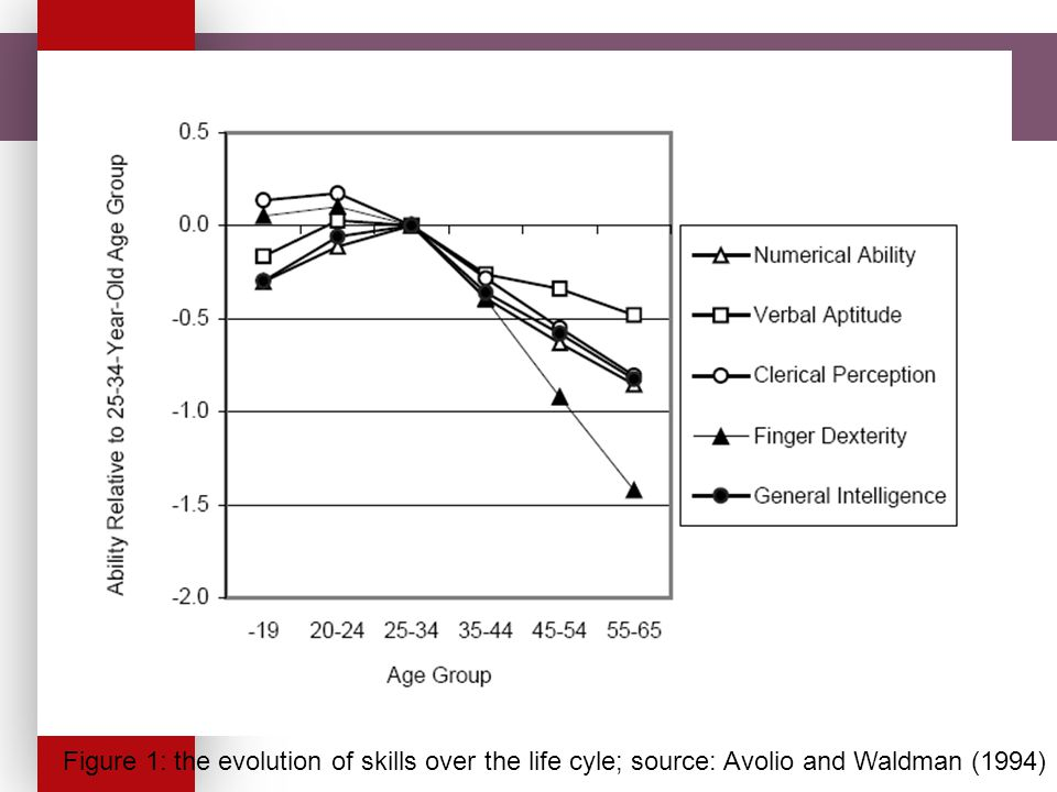 Figure 1: the evolution of skills over the life cyle; source: Avolio and Waldman (1994)