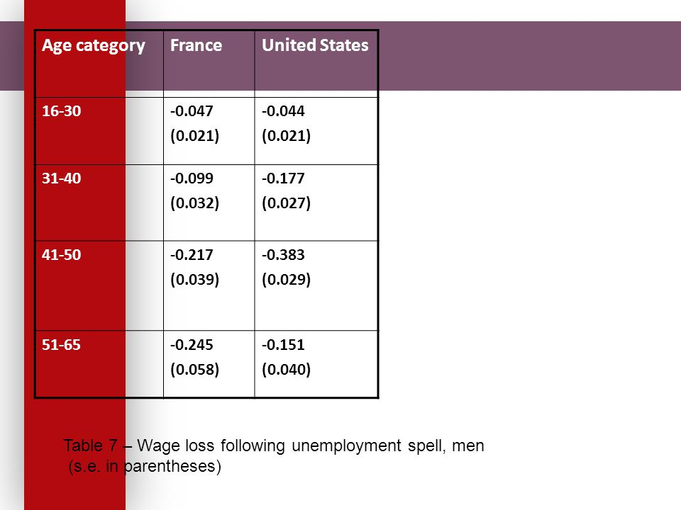 Age categoryFranceUnited States 16-30-0.047 (0.021) -0.044 (0.021) 31-40-0.099 (0.032) -0.177 (0.027) 41-50-0.217 (0.039) -0.383 (0.029) 51-65-0.245 (0.058) -0.151 (0.040) Table 7 – Wage loss following unemployment spell, men (s.e.