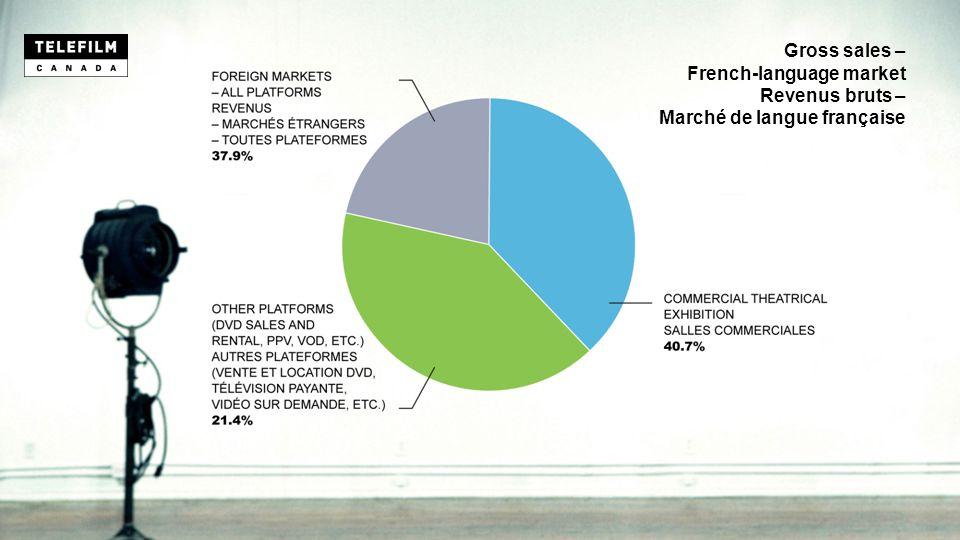 Gross sales – French-language market Revenus bruts – Marché de langue française