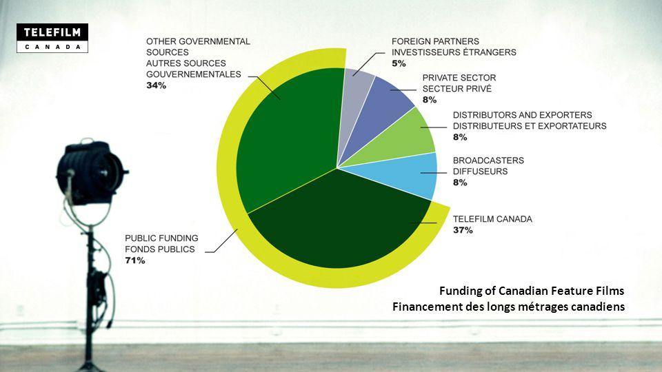 Funding of Canadian Feature Films Financement des longs métrages canadiens