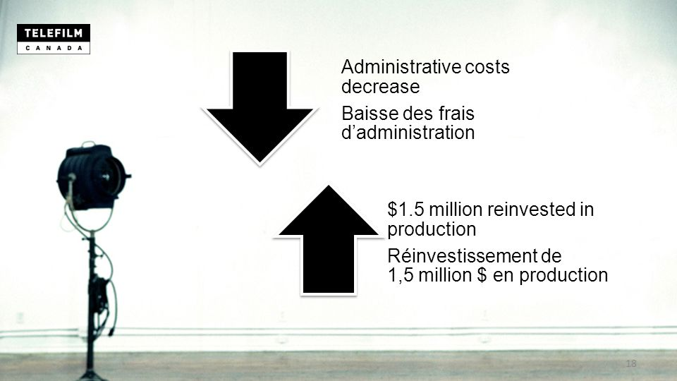 Administrative costs decrease Baisse des frais d'administration $1.5 million reinvested in production Réinvestissement de 1,5 million $ en production 18