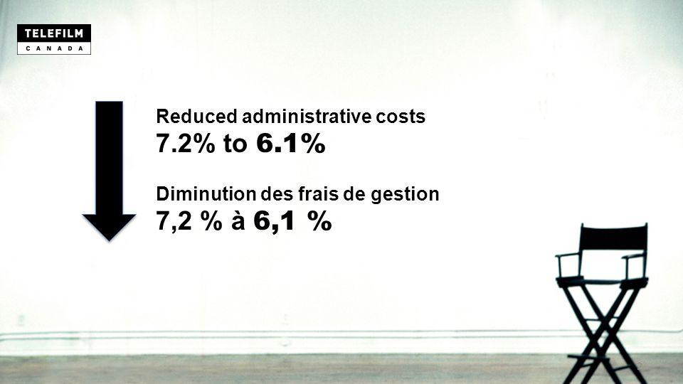 Reduced administrative costs 7.2% to 6.1% Diminution des frais de gestion 7,2 % à 6,1 % 2