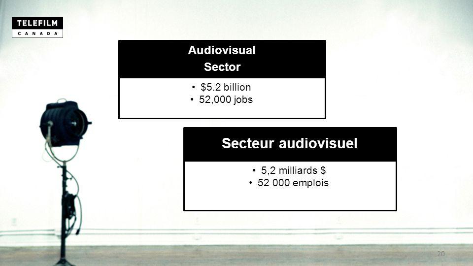 Audiovisual Sector $5.2 billion 52,000 jobs Secteur audiovisuel 5,2 milliards $ 52 000 emplois 20