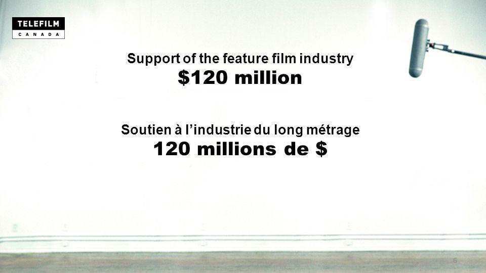 Support of the feature film industry $120 million Soutien à l'industrie du long métrage 120 millions de $ 6