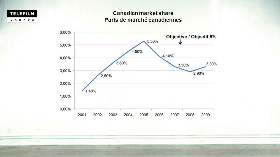 Canadian market share Parts de marché canadiennes