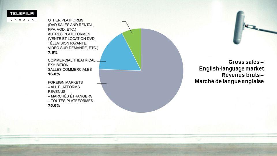 Gross sales – English-language market Revenus bruts – Marché de langue anglaise