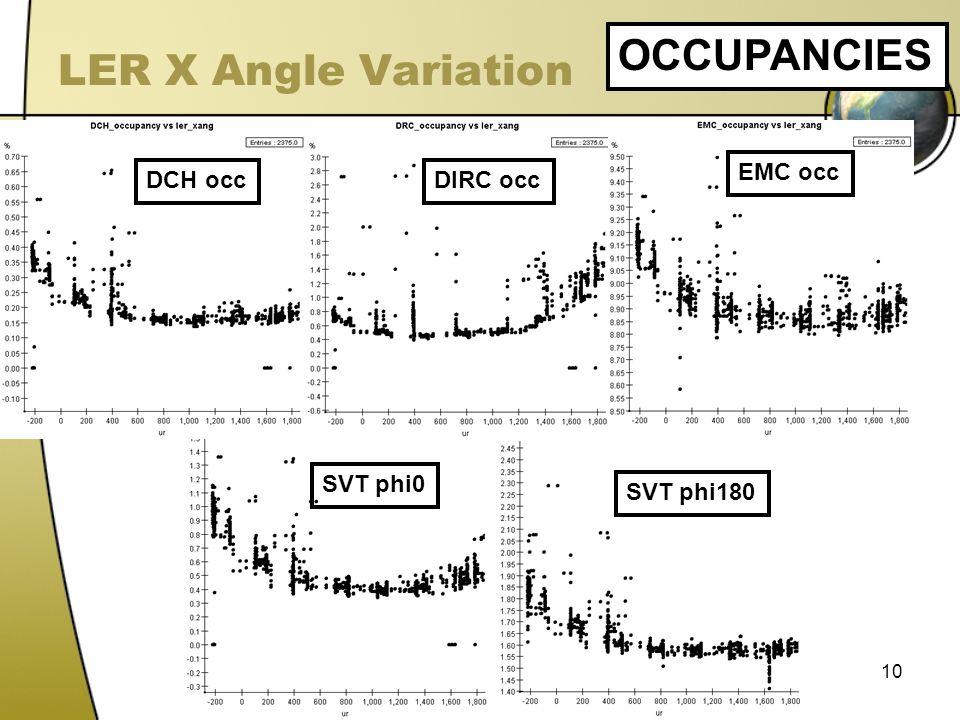 10 LER X Angle Variation OCCUPANCIES DCH occDIRC occ EMC occ SVT phi0 SVT phi180