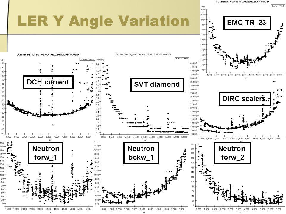 12 LER Y Angle Variation EMC TR_23 Neutron forw_1 Neutron bckw_1 Neutron forw_2 DCH current SVT diamond DIRC scalers