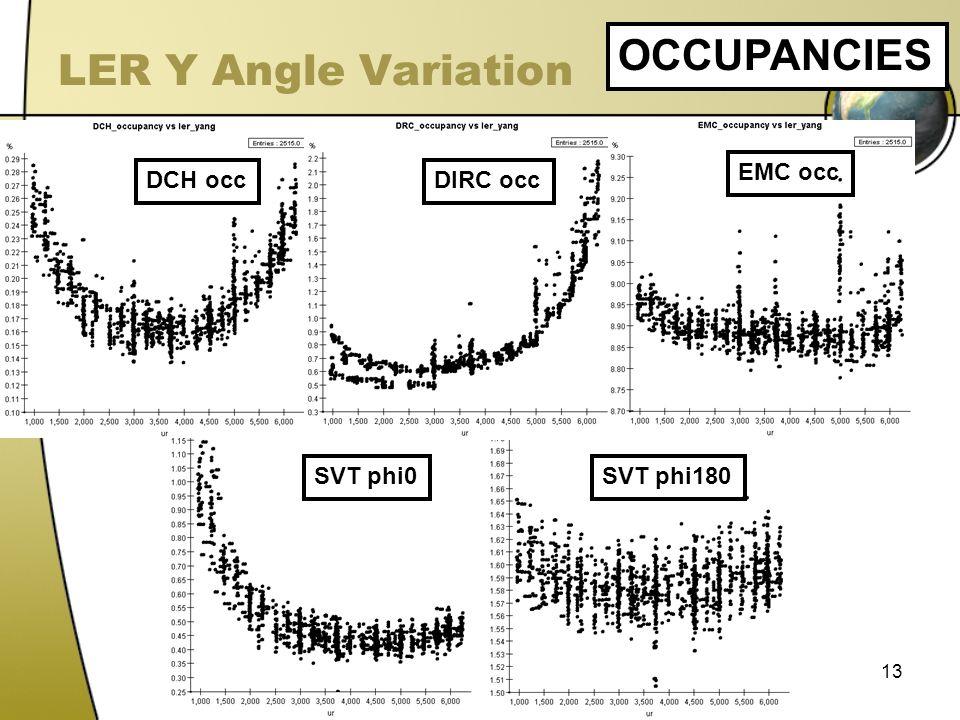 13 LER Y Angle Variation OCCUPANCIES DCH occDIRC occ EMC occ SVT phi0SVT phi180