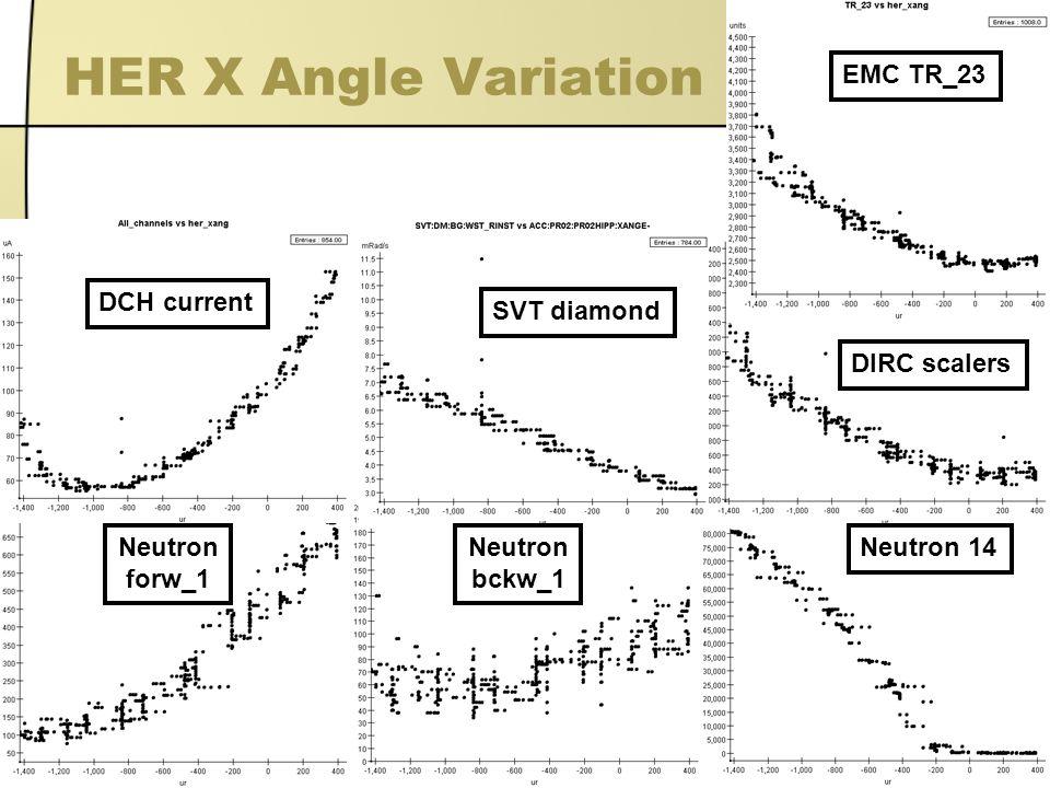 3 HER X Angle Variation DCH current SVT diamond EMC TR_23 Neutron 14 DIRC scalers Neutron forw_1 Neutron bckw_1