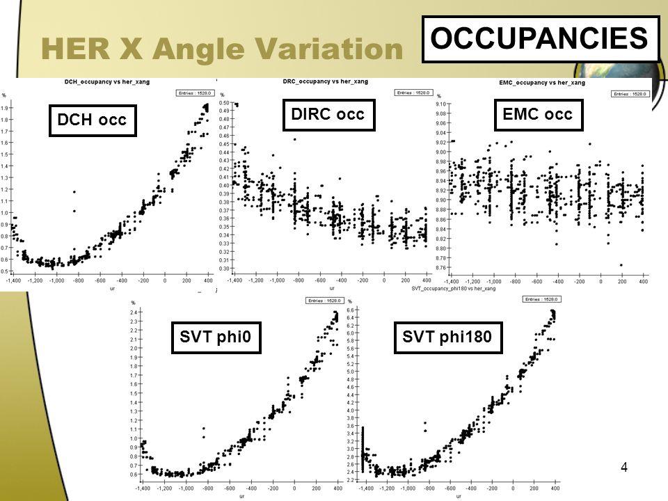 4 HER X Angle Variation OCCUPANCIES DCH occ DIRC occEMC occ SVT phi0SVT phi180