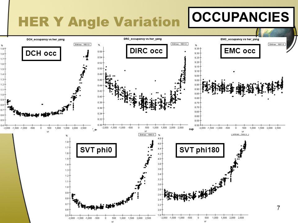 7 HER Y Angle Variation OCCUPANCIES DCH occ DIRC occEMC occ SVT phi0SVT phi180