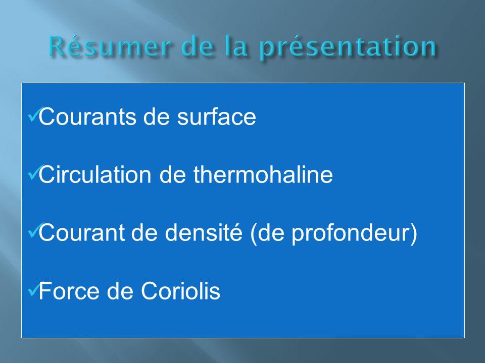Courants de surface Circulation de thermohaline Courant de densité (de profondeur) Force de Coriolis