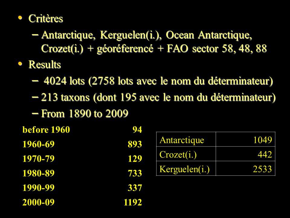 Critères Critères – Antarctique, Kerguelen(i.), Ocean Antarctique, Crozet(i.) + géoréferencé + FAO sector 58, 48, 88 Results Results – 4024 lots (2758 lots avec le nom du déterminateur) – 213 taxons (dont 195 avec le nom du déterminateur) – From 1890 to 2009 before 196094 1960-69893 1970-79129 1980-89733 1990-99337 2000-091192 Antarctique1049 Crozet(i.)442 Kerguelen(i.)2533