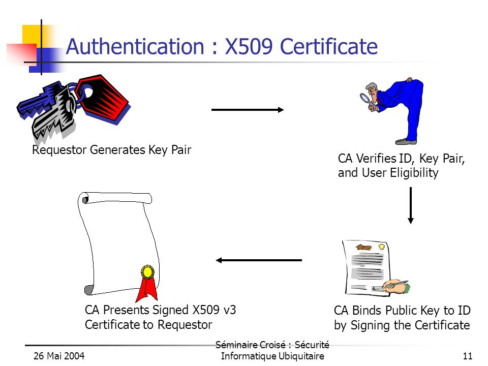 26 Mai 2004 Séminaire Croisé : Sécurité Informatique Ubiquitaire11 Authentication : X509 Certificate Requestor Generates Key Pair CA Verifies ID, Key Pair, and User Eligibility CA Binds Public Key to ID by Signing the Certificate CA Presents Signed X509 v3 Certificate to Requestor