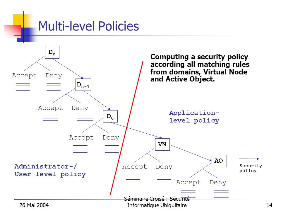 26 Mai 2004 Séminaire Croisé : Sécurité Informatique Ubiquitaire14 Multi-level Policies DnDn Accept Deny D0D0 D n-1 Accept Deny VN Accept Deny AO Accept Deny Computing a security policy according all matching rules from domains, Virtual Node and Active Object.