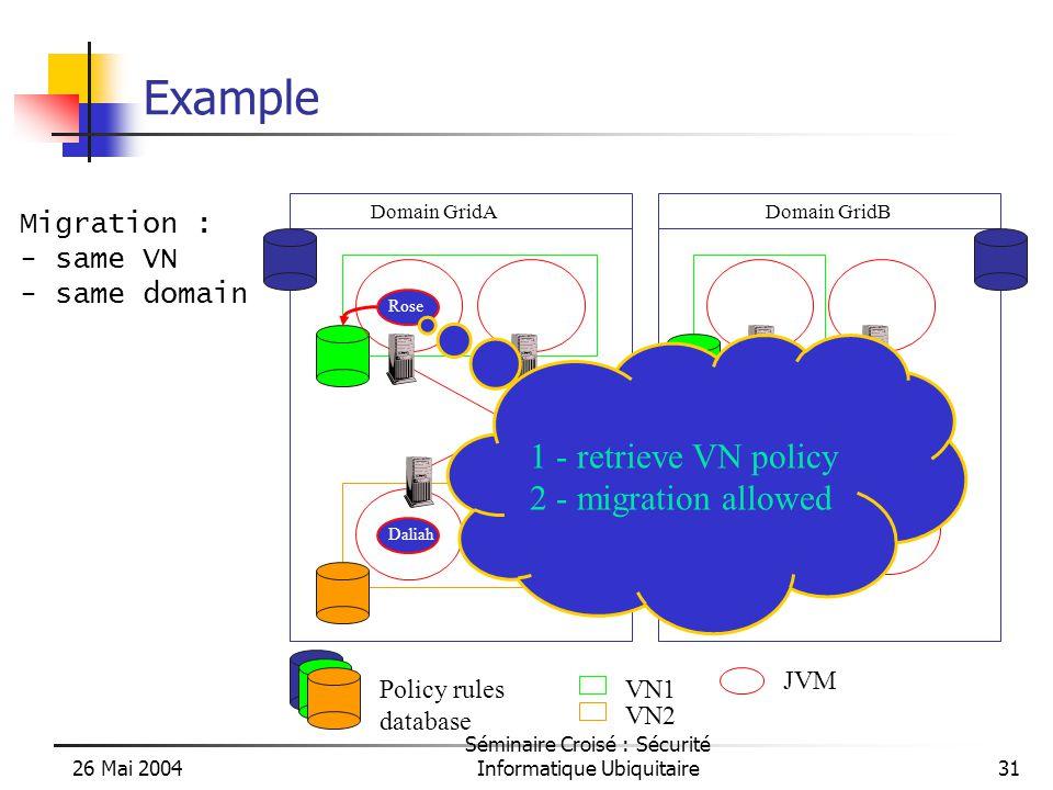 26 Mai 2004 Séminaire Croisé : Sécurité Informatique Ubiquitaire31 Example Domain GridADomain GridB Daliah VN1 VN2 Policy rules database Rose Migration : - same VN - same domain 1 - retrieve VN policy 2 - migration allowed JVM