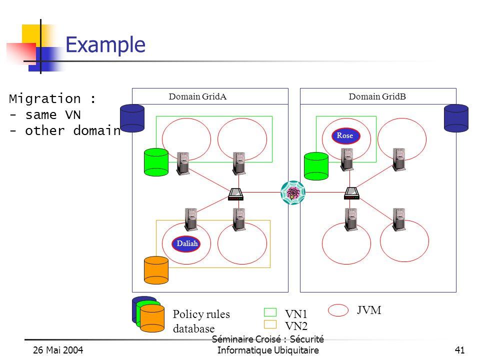 26 Mai 2004 Séminaire Croisé : Sécurité Informatique Ubiquitaire41 Example Domain GridADomain GridB Rose Daliah VN1 VN2 Policy rules database Migration : - same VN - other domain JVM