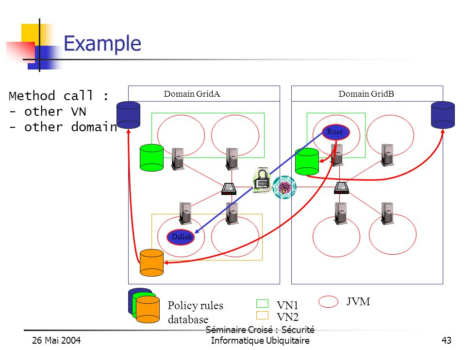 26 Mai 2004 Séminaire Croisé : Sécurité Informatique Ubiquitaire43 Example Domain GridADomain GridB Daliah VN1 VN2 Policy rules database Method call : - other VN - other domain Rose JVM