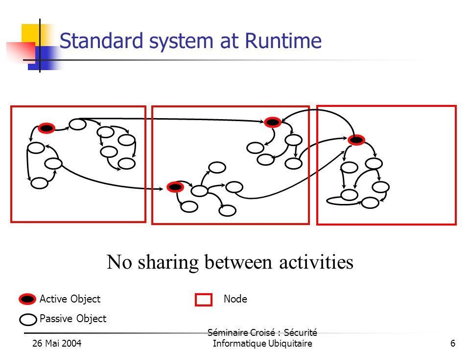 26 Mai 2004 Séminaire Croisé : Sécurité Informatique Ubiquitaire6 Standard system at Runtime No sharing between activities Active Object Passive Object Node