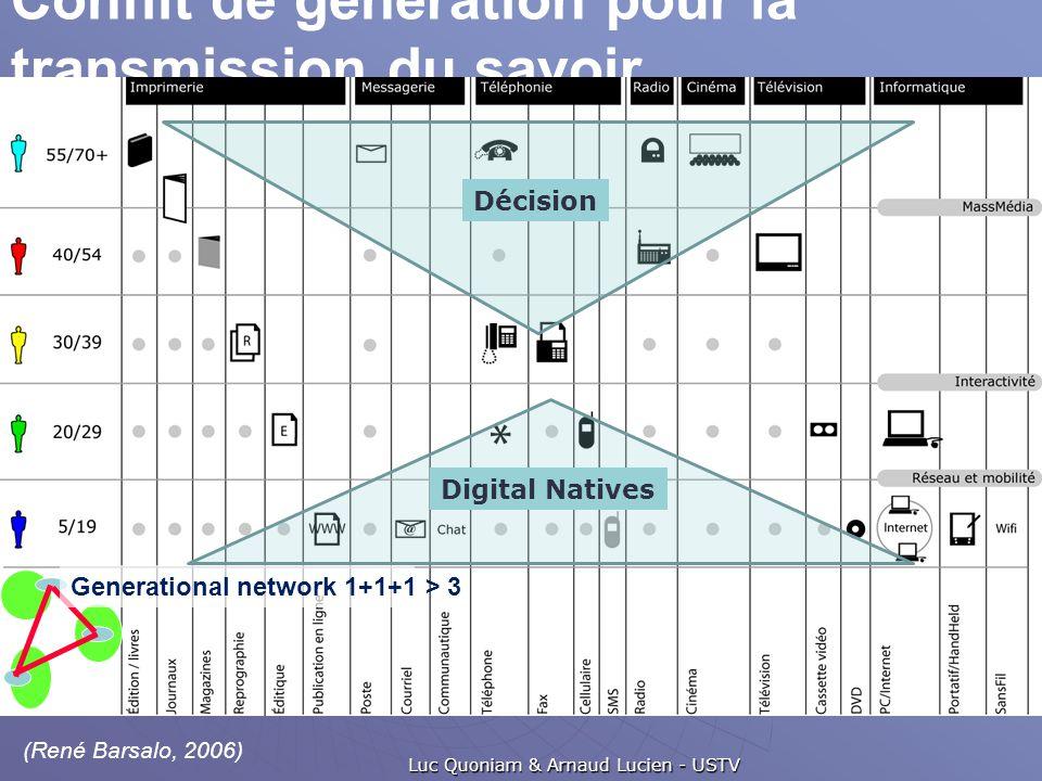 Conflit de génération pour la transmission du savoir... Luc Quoniam & Arnaud Lucien - USTV Décision Digital Natives (René Barsalo, 2006) Generational