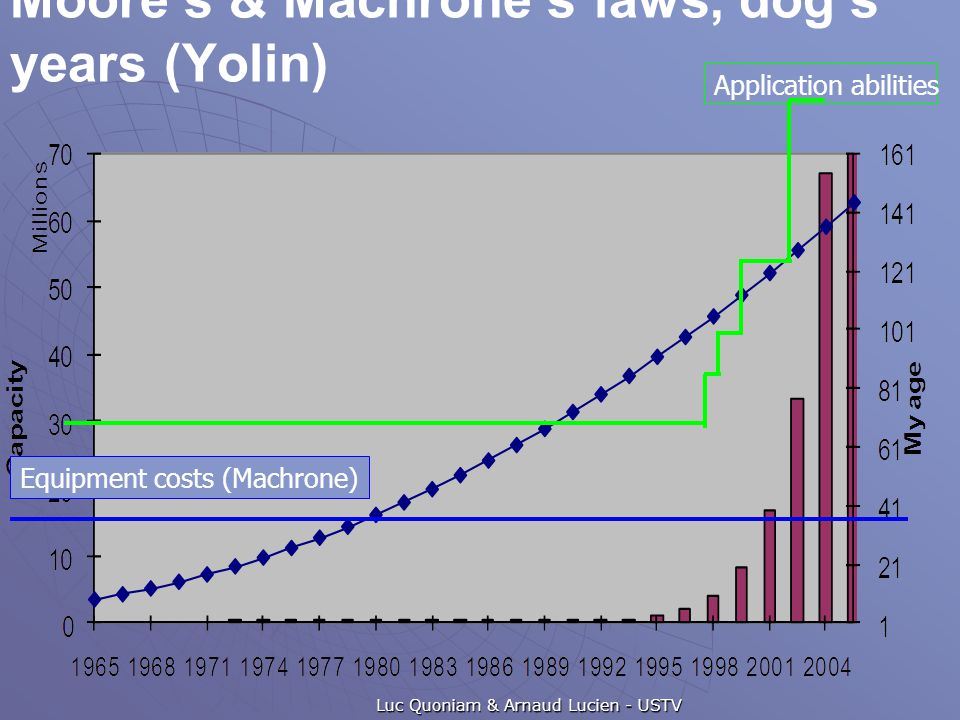 Moore's & Machrone's laws, dog's years (Yolin) Luc Quoniam & Arnaud Lucien - USTV Equipment costs (Machrone) Application abilities