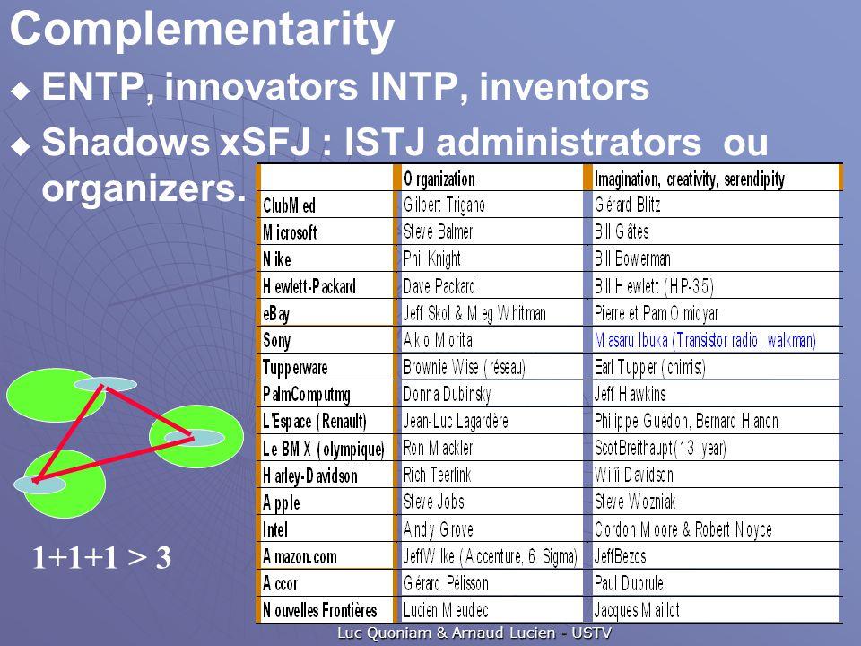 Complementarity  ENTP, innovators INTP, inventors  Shadows xSFJ : ISTJ administrators ou organizers. Luc Quoniam & Arnaud Lucien - USTV 1+1+1 > 3