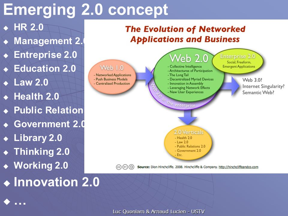 Emerging 2.0 concept  HR 2.0  Management 2.0  Entreprise 2.0  Education 2.0  Law 2.0  Health 2.0  Public Relation 2.0  Government 2.0  Library 2.0  Thinking 2.0  Working 2.0  Innovation 2.0  … Luc Quoniam & Arnaud Lucien - USTV