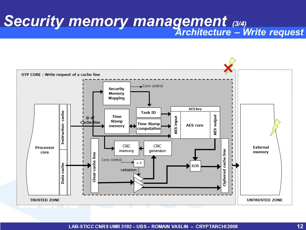 LAB-STICC CNRS UMR 3192 – UBS – ROMAIN VASLIN – CRYPTARCHI 2008 13 Security memory management (4/4) External memory TRUSTED ZONEUNTRUSTED ZONE @ of Cache line Processor core OTP CORE : Read request of a cache line Instruction cache Data cache Time Stamp memory Task ID AES key AES inputAES output AES core Time Stamp computation Clear cache line Ciphered cache line CRC generator CRC memory validation = .