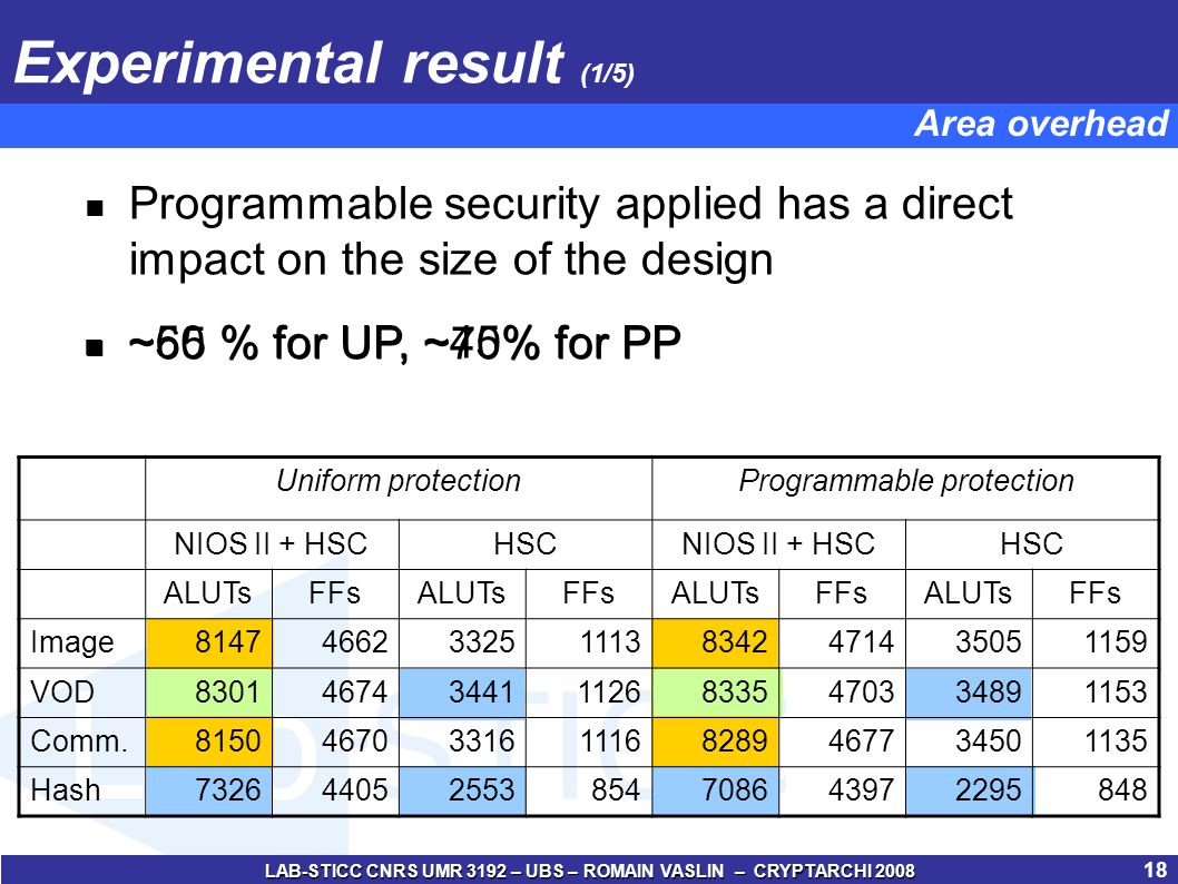 LAB-STICC CNRS UMR 3192 – UBS – ROMAIN VASLIN – CRYPTARCHI 2008 19 20.5 %13.75 % Experimental result (2/5) Software performances losses compared with NP Performances No Protection Uniform ProtectionProgrammable Protection (ms) Image 51279.8103.8-23%92.9-14% Image 2k56.068.7-18%62.8-11% VOD 5126997.08810.0-21%8039.0-13% VOD 2k4589.05459.0-14%5194.0-12% Comm 51236.645.4-20%42.0-13% Comm 2k22.625.2-10%24.6-8% Hash 5124.55.5-18%5.3-15% Hash 2k3.33.8-15%3.7-14% 14.25 %8.75%