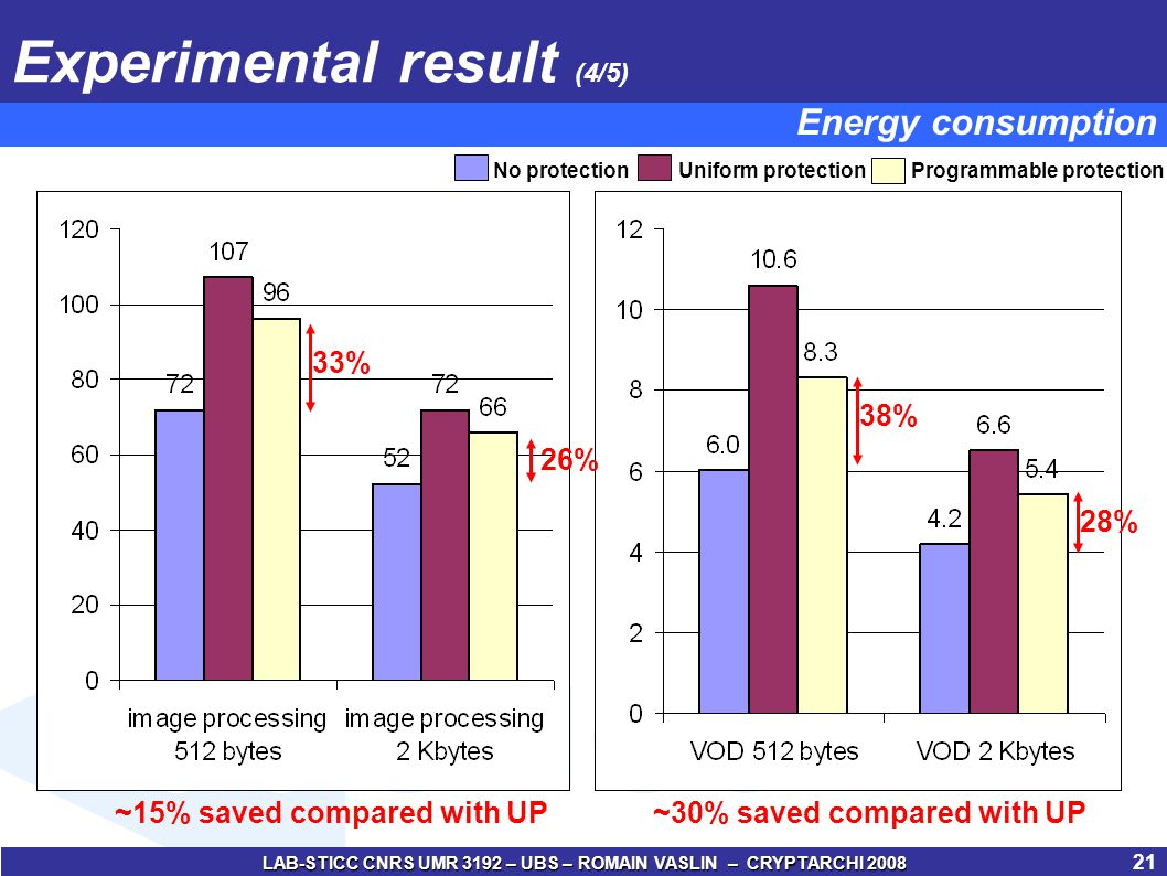 LAB-STICC CNRS UMR 3192 – UBS – ROMAIN VASLIN – CRYPTARCHI 2008 22 Experimental result (5/5) Programmable protectionUniform protectionNo protection 58% 42% ~14% saved compared with UP~8% saved compared with UP 33% 42% Energy consumption