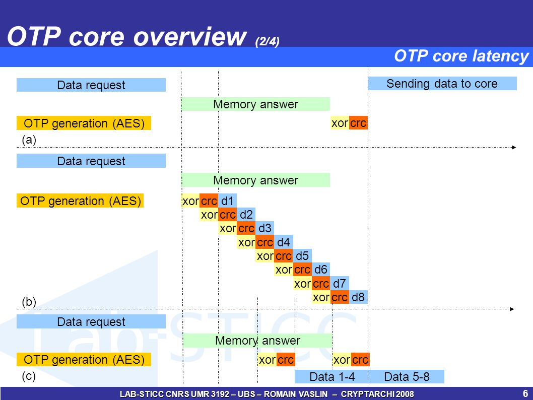 LAB-STICC CNRS UMR 3192 – UBS – ROMAIN VASLIN – CRYPTARCHI 2008 7 OTP core overview (3/4) OTP core architecture – Write request TRUSTED ZONEUNTRUSTED ZONE OTP CORE : Write request of a cache line AES core Data cache Instruction cache Processor core External memory Time Stamp computation Time Stamp memory Padding value AES key AES inputAES output XOR @ of Cache line AES core Ciphered cache line Clear cache line CRC generator CRC memory Original OTP coreExtended OTP core
