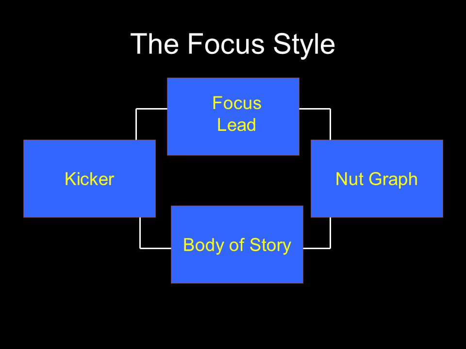 The Focus Style For Reporting… A lead story related to a larger issue Advantages: Flexible Can be arranged chronologically