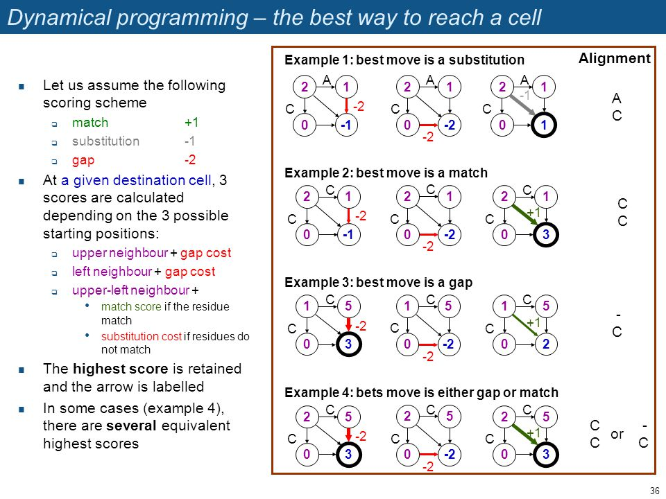 Dynamical programming – the best way to reach a cell Let us assume the following scoring scheme  match+1  substitution-1  gap-2 At a given destination cell, 3 scores are calculated depending on the 3 possible starting positions:  upper neighbour + gap cost  left neighbour + gap cost  upper-left neighbour + match score if the residue match substitution cost if residues do not match The highest score is retained and the arrow is labelled In some cases (example 4), there are several equivalent highest scores A C 2 0 1 -2 A C 2 0 1 1 -2 A C 2 0 1 Example 1: best move is a substitution C C 2 0 1 -2 C C 2 0 1 3 +1 Example 2: best move is a match -2 C C 2 0 1 C C 2 0 5 3 C C 2 0 5 3 +1 Example 4: bets move is either gap or match -2 C C 2 0 5 Example 3: best move is a gap C C 1 0 5 3 -2 C C 1 0 5 2 +1 -2 C C 1 0 5 Alignment ACAC CCCC - C CCCC or - C 36