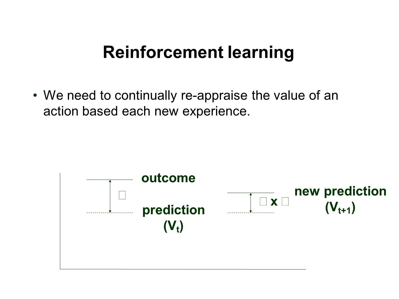 Reinforcement learning We need to continually re-appraise the value of an action based each new experience.