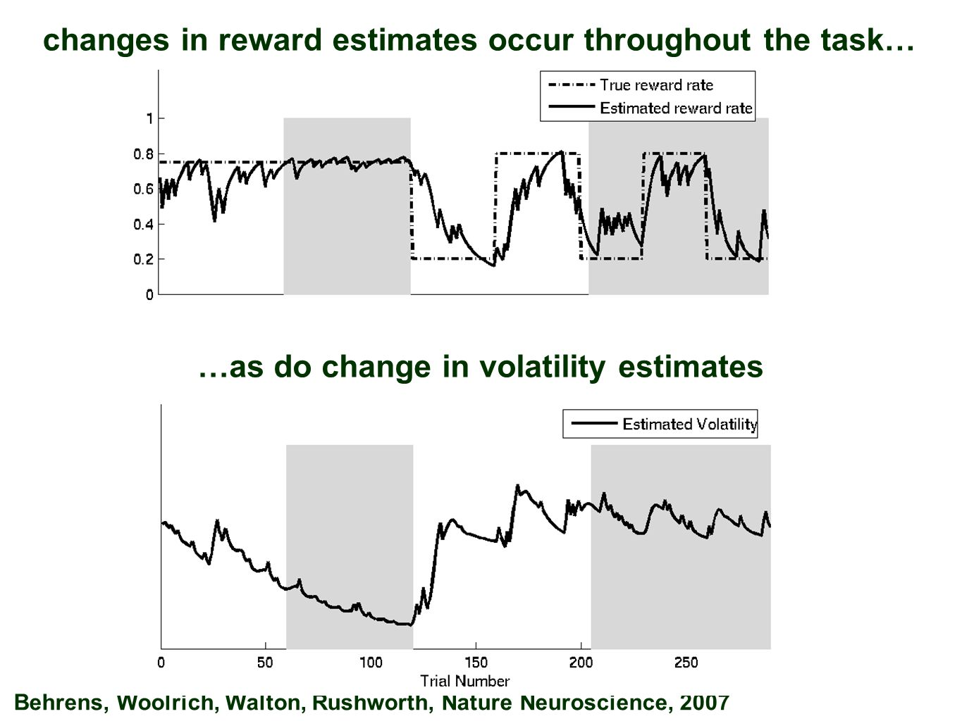 changes in reward estimates occur throughout the task… Behrens, Woolrich, Walton, Rushworth, Nature Neuroscience, 2007 …as do change in volatility estimates